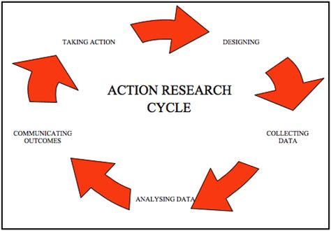 Education action research paper sample